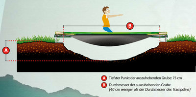 Bodentrampolin BERG InGround Elite 430 grün